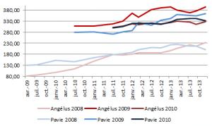 Evolution des prix de chateau Angelus et Pavis