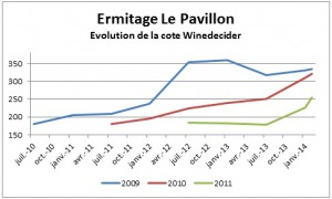 Evolution du prix de l'Ermitage Le Pavillon