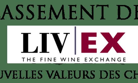 Les évolutions des prix des vins du classement de 1855 entre 2015 et 2013