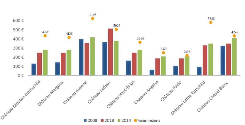 Premier grands crus classés - Positionnement prix châteaux et comparaison du prix de sortie Primeur
