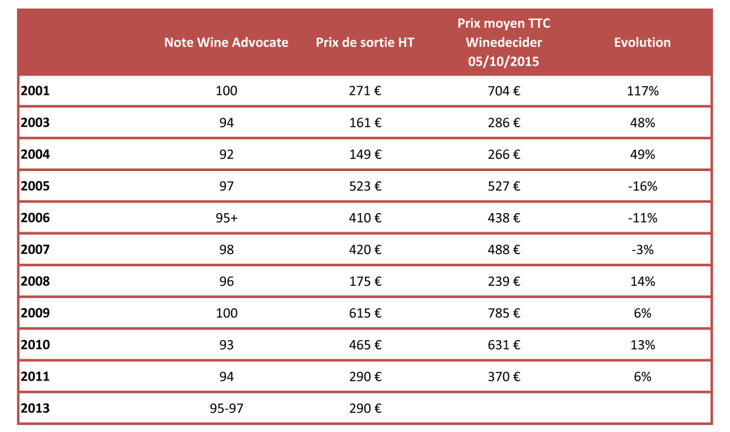 Evolution prix entre prix de sortie derniers millesimes et prix moyen actuel winedecider
