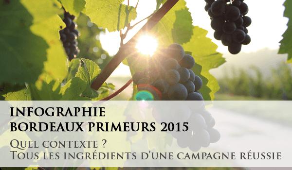 Bordeaux Primeurs 2015 : quel contexte ?