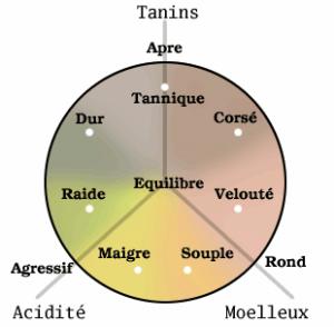 graphique sur l'équilibre - élément nécessaire des vins de garde