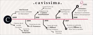 Timeline Cavissima