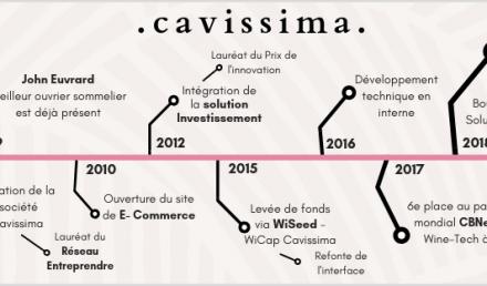 Timeline Anniversaire 9 ans