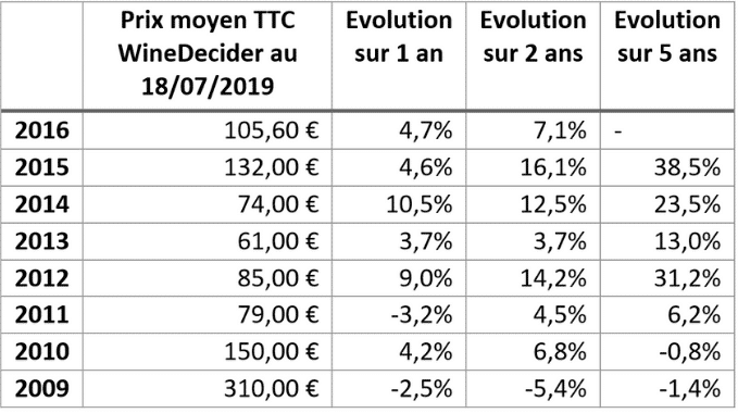 tableau évolution prix