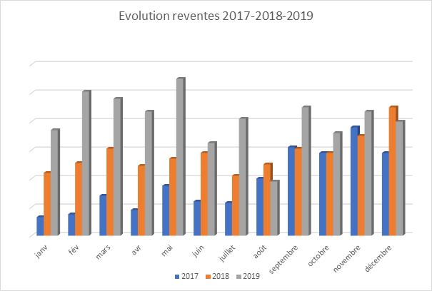 Evolution des reventes de vins en 2017/2018/2019