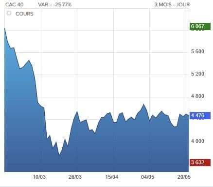 volatilité vin