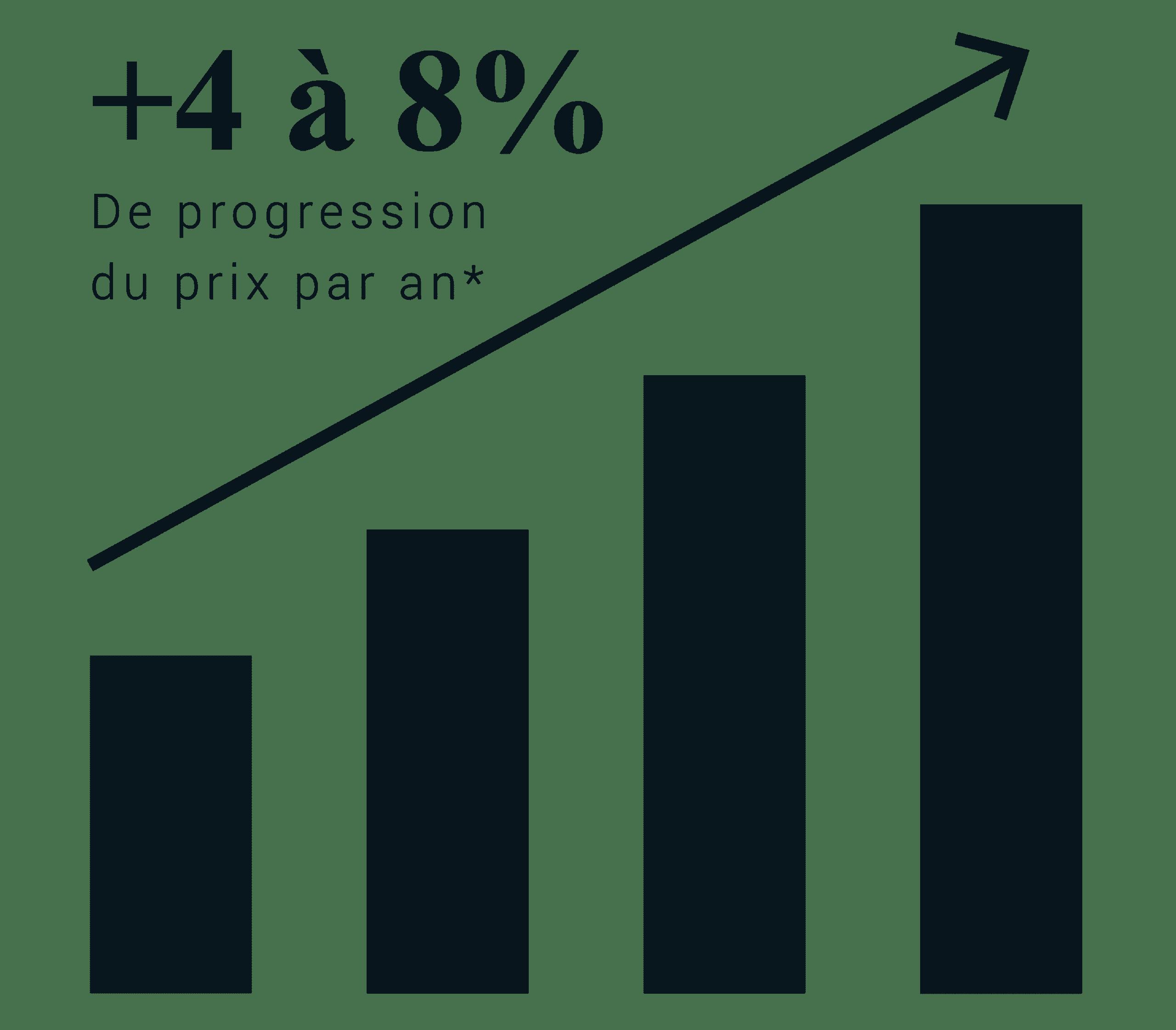 graphique 4 à 8% de rendement
