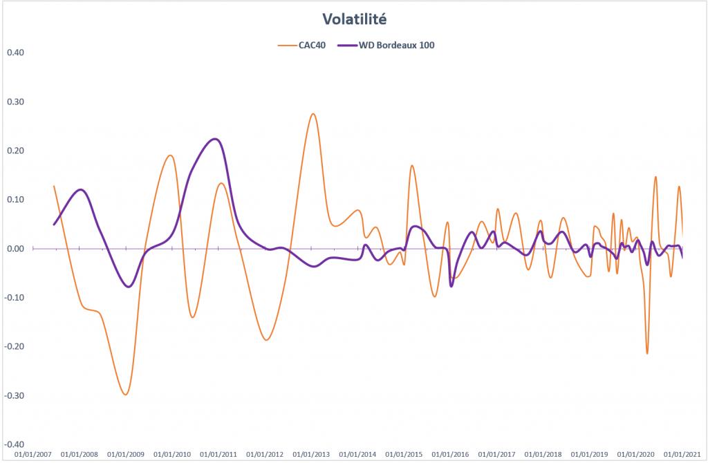 Volatilité WDBordeaux100 vs CAC40